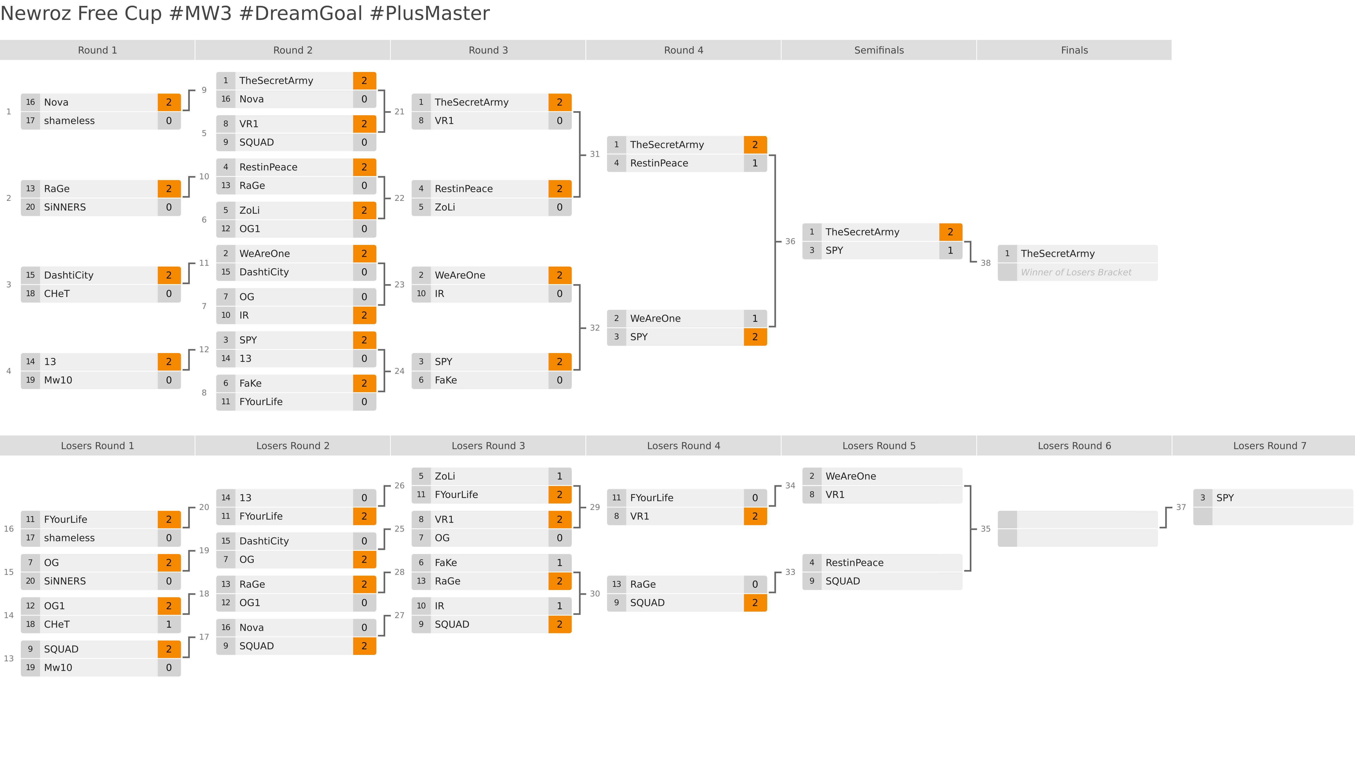 نمایش مرحله حذفی مسابقات NewRoz Free Cup #MW3
