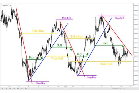 خطوط روند چندگانه - Multiple Trendlines