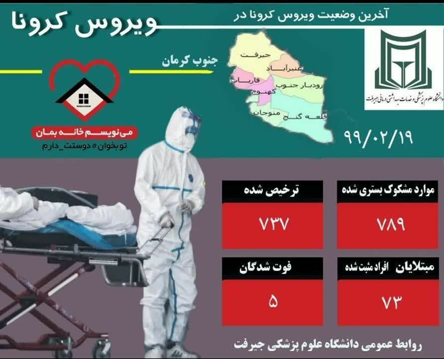 گزارش آخرین وضعیت کرونا ویروس در جنوب کرمان
