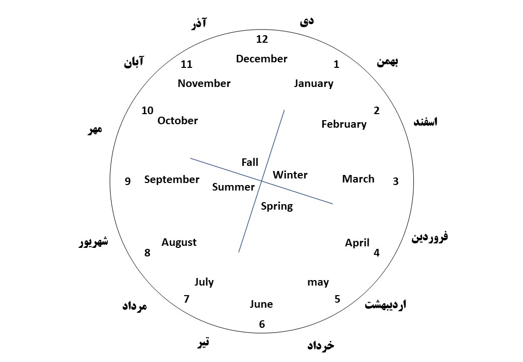 راحت حفظ کردن ماه های میلادی و مطابقت های شمسی